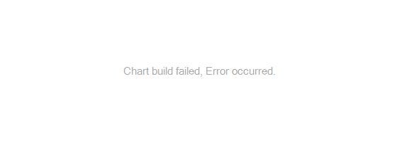 Graph detailing past performance of BMO LifeStage Plus 2022 Fund